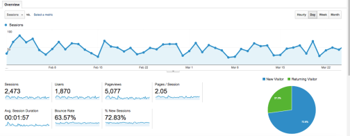 Google Analytics, Small Business, Digital Marketing